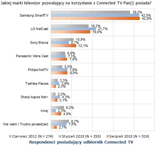 udzialy w rynku smart tv