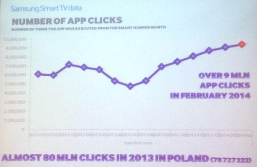 liczba app clicks samsung