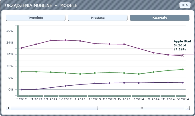 modele urzadzen mobilnych internet